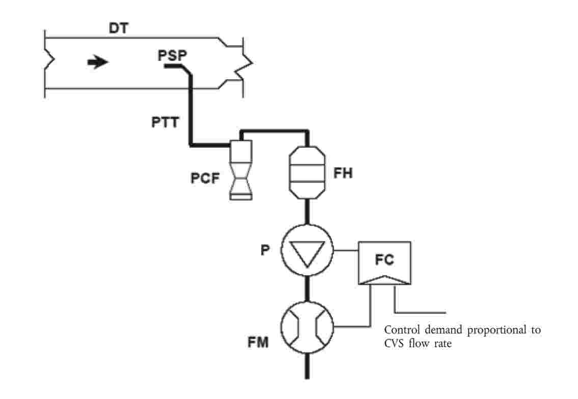 Eur Lex 42012x021501 En Piping Layout Engineer Interview Engine Schematic A Sample Of The Diluted Exhaust Gas Is Taken From Full Flow Dilution Tunnel Dt Through Particulate Sampling Probe Psp And Transfer