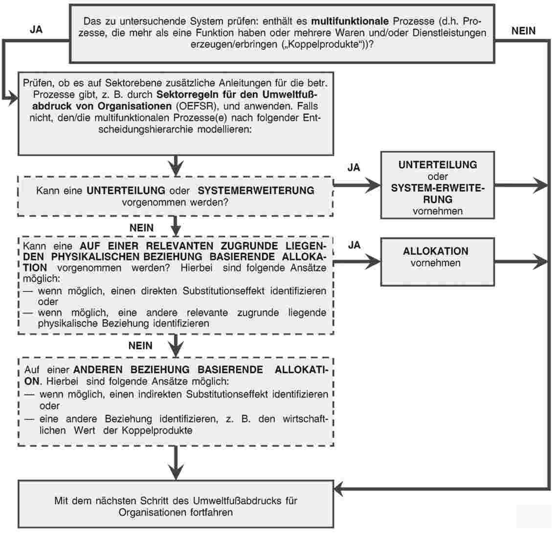 Ungewöhnlich Prozesse Und Verfahren Vorlage Galerie - Beispiel ...