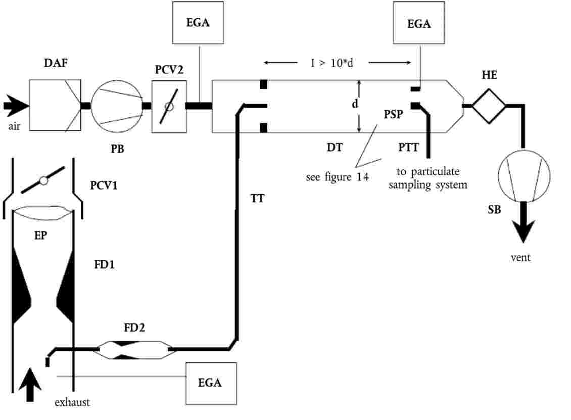 Eur lex 42014x032201 en eur lex raw exhaust gas is transferred from the exhaust pipe ep to the dilution tunnel dt through the sampling probe sp and the transfer tube tt by a flow divider nvjuhfo Image collections
