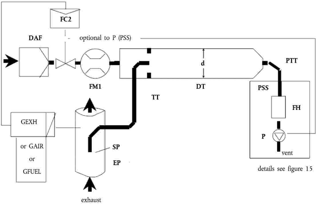Eur lex 42014x032201 en eur lex raw exhaust gas is transferred from the exhaust pipe ep to the dilution tunnel dt through the sampling probe sp and the transfer tube tt the total flow nvjuhfo Image collections
