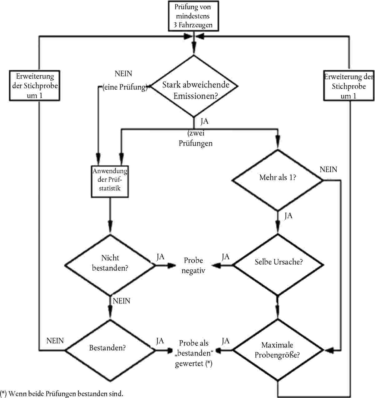 Fein Betriebsablaufdiagramm Ideen - Schaltplan Serie Circuit ...