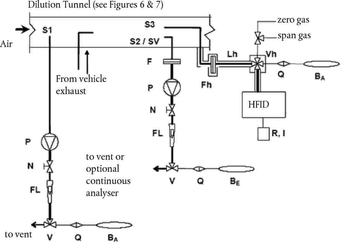 Eur Lex 42015x070301 En Q Meter Block Diagram Gaseous Emissions Sampling Schematic