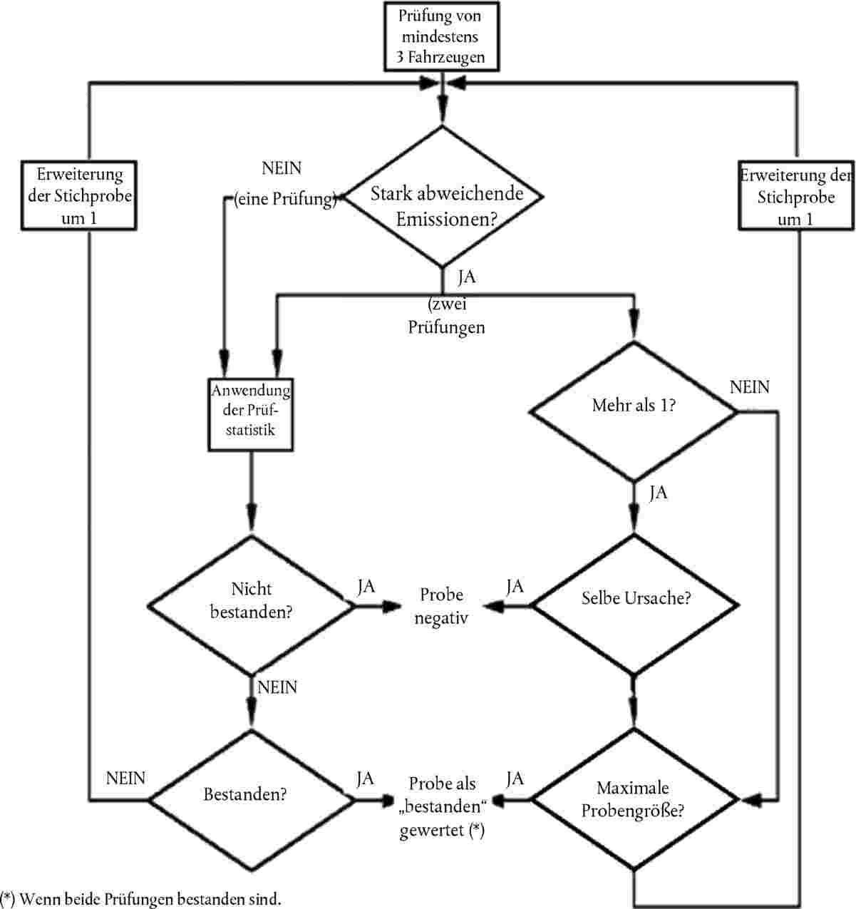 Nett Betriebsablaufdiagramm Galerie - Elektrische Schaltplan-Ideen ...