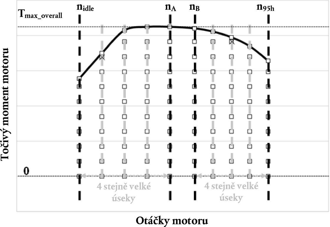 ee336a12b17 4.3.5.2.2 Definice stanovených cílových hodnot točivého momentu