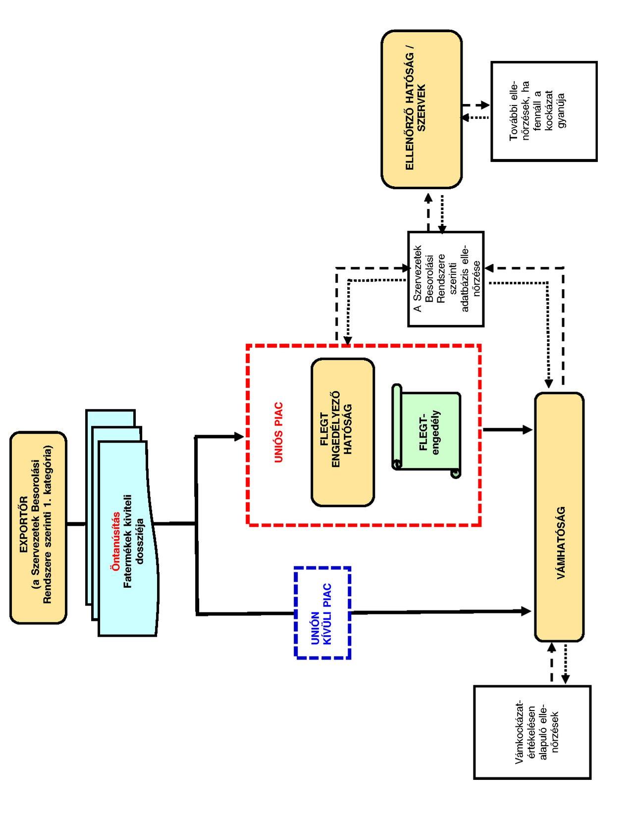 bitcoin kódrendszer felülvizsgálata